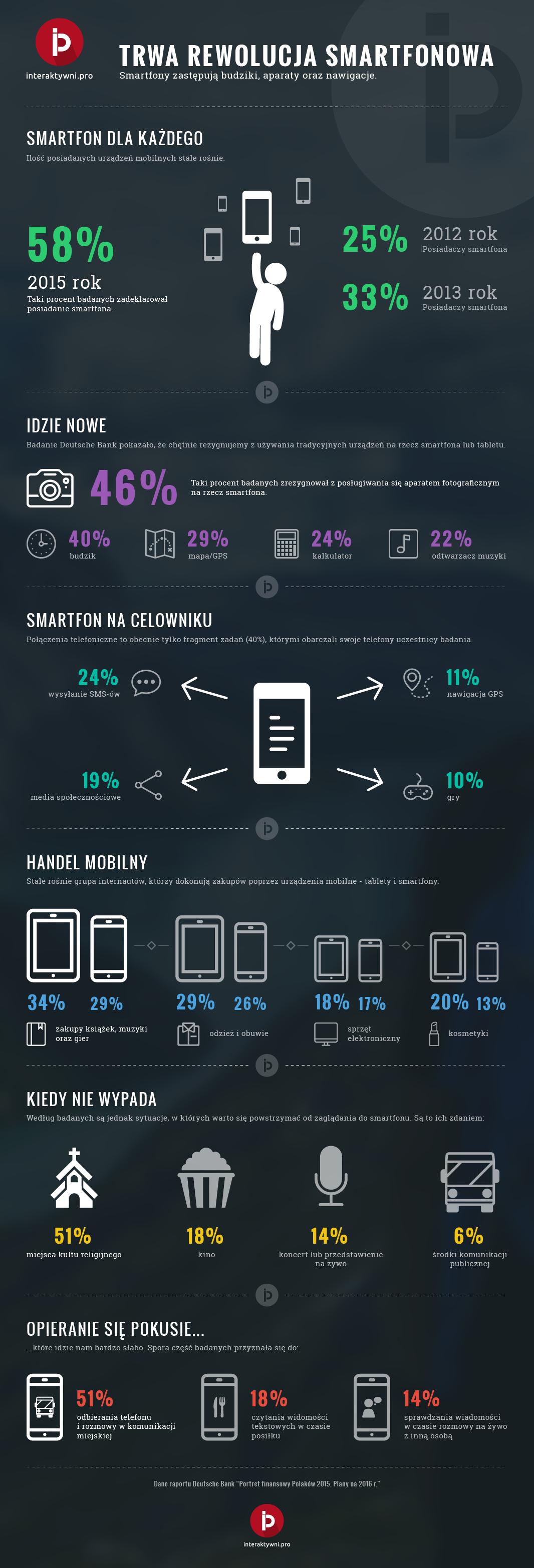Infografika - Smartfonowa rewolucja